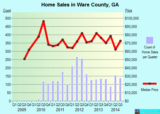 Ware County,GA real estate house value trend