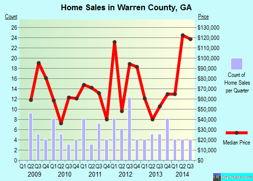 Warren County,GA real estate house value trend