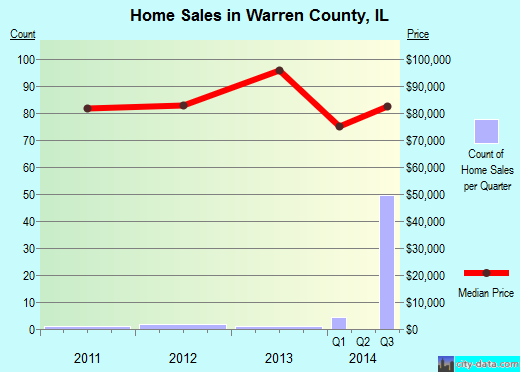 Warren County,IL real estate house value trend