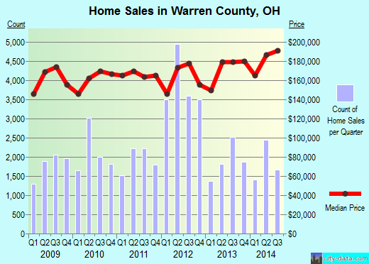 Warren County,OH real estate house value trend