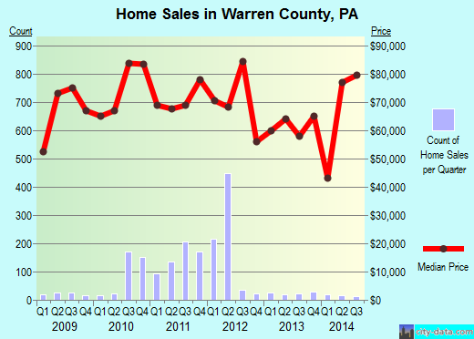 Warren County,PA real estate house value trend