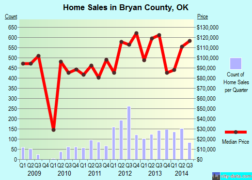 Bryan County,OK real estate house value trend