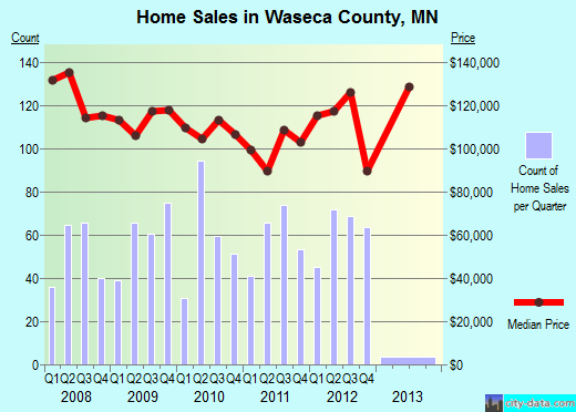 Waseca County,MN real estate house value trend