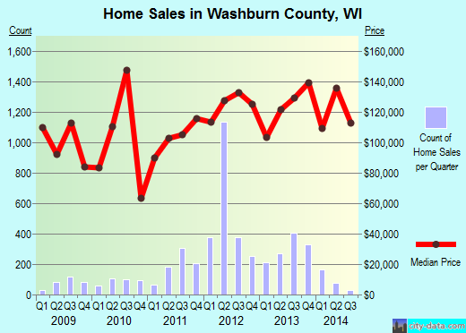 Washburn County,WI real estate house value trend