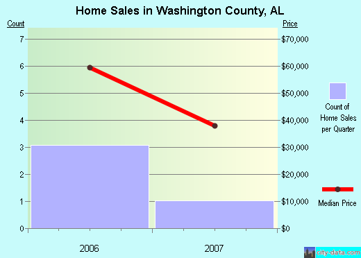 Washington County,AL real estate house value trend