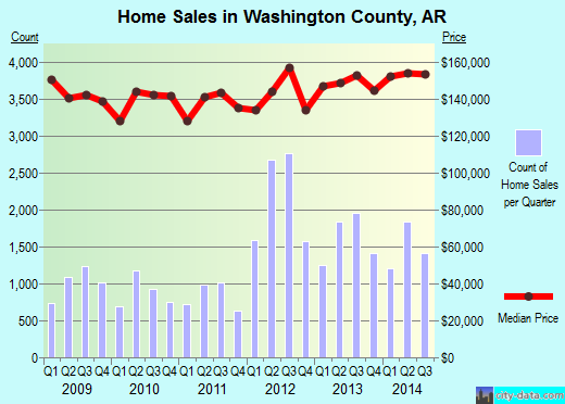 Washington County,AR real estate house value trend
