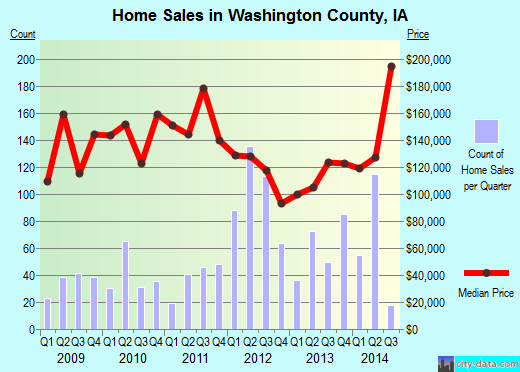 Washington County,IA real estate house value trend