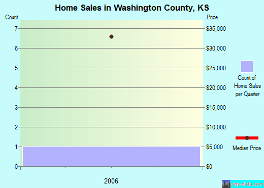 Washington County,KS real estate house value trend