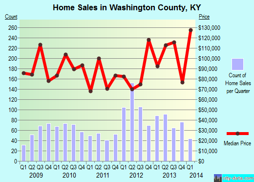 Washington County,KY real estate house value trend
