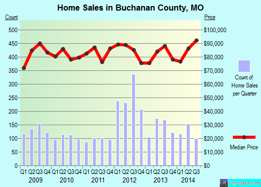 Buchanan County,MO real estate house value trend