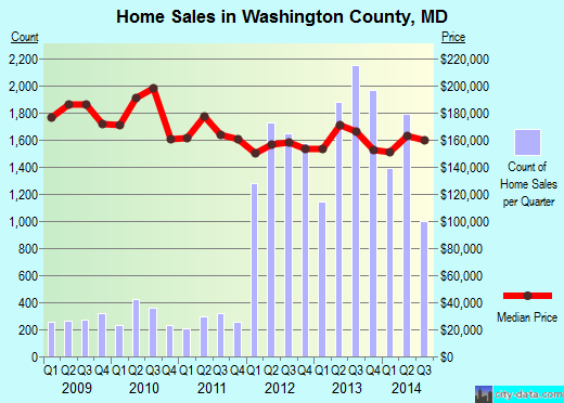 Washington County,MD real estate house value trend