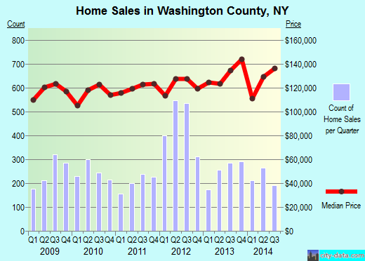 Washington County,NY real estate house value trend