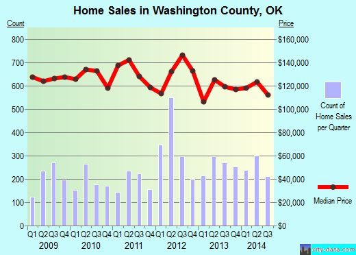Washington County,OK real estate house value trend
