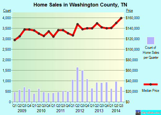 Washington County,TN real estate house value trend