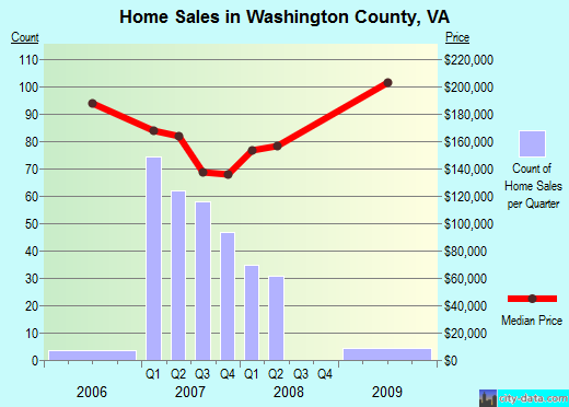 Washington County,VA real estate house value trend