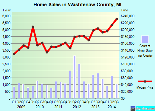Washtenaw County,MI real estate house value trend