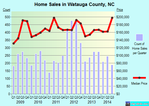 Watauga County,NC real estate house value trend