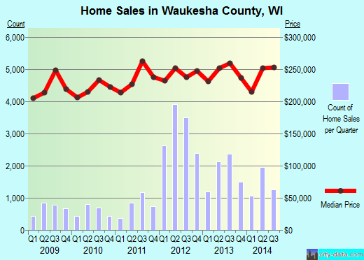 Waukesha County,WI real estate house value trend