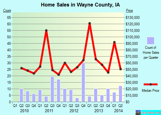 Wayne County,IA real estate house value trend