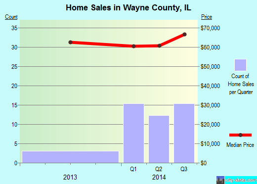Wayne County,IL real estate house value trend