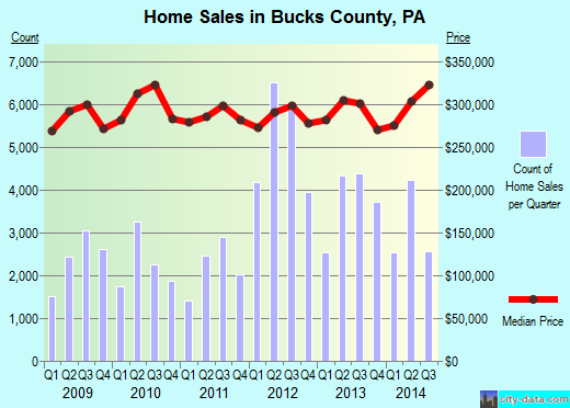 Bucks County,PA real estate house value trend