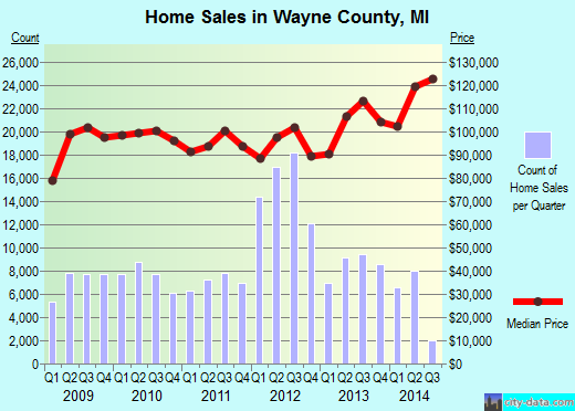 Wayne County,MI real estate house value trend