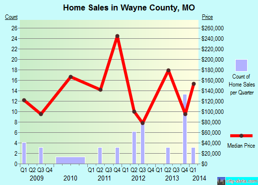 Wayne County,MO real estate house value trend