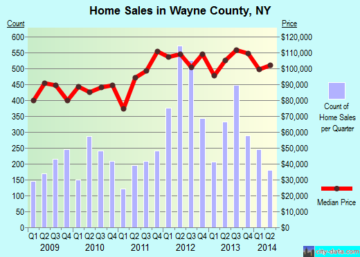 Wayne County,NY real estate house value trend