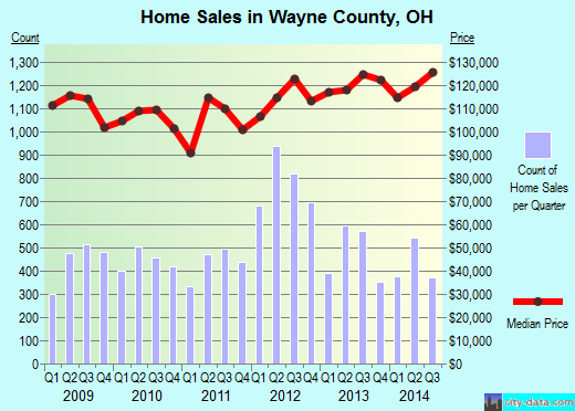 Wayne County,OH real estate house value trend