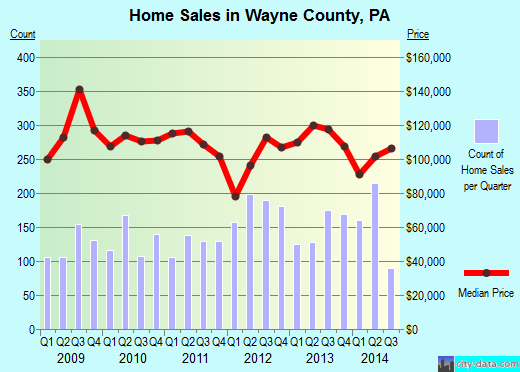Wayne County,PA real estate house value trend