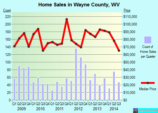 Wayne County,WV real estate house value trend