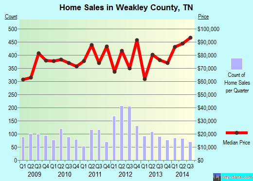 Weakley County,TN real estate house value trend