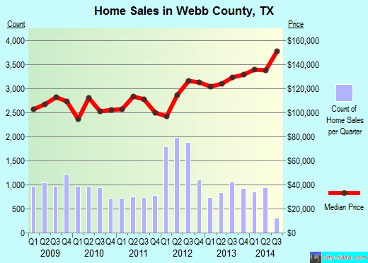 Webb County,TX real estate house value trend