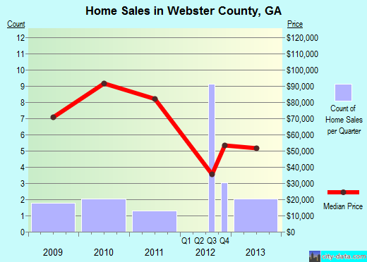 Webster County,GA real estate house value trend