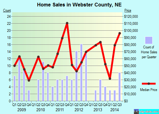 Webster County,NE real estate house value trend