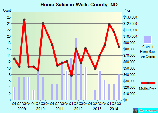 Wells County,ND real estate house value trend