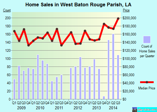 West Baton Rouge Parish,LA real estate house value trend