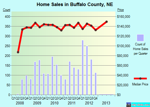 Buffalo County,NE real estate house value trend