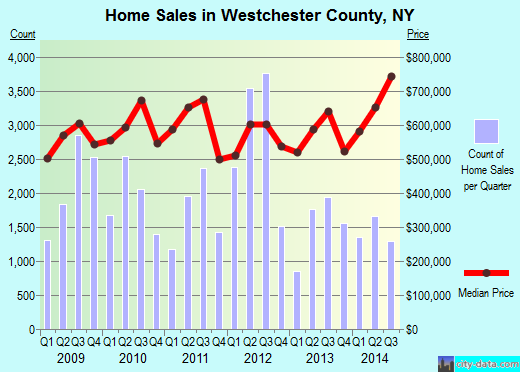 Westchester County,NY real estate house value trend