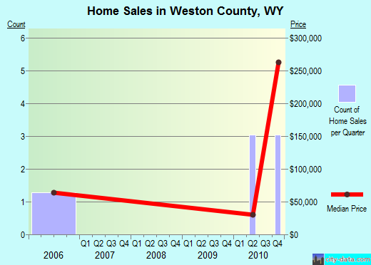 Weston County,WY real estate house value trend