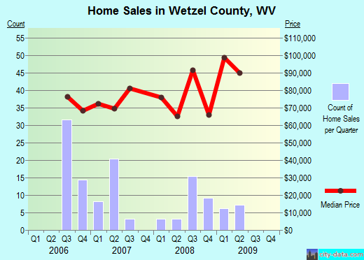 Wetzel County,WV real estate house value trend