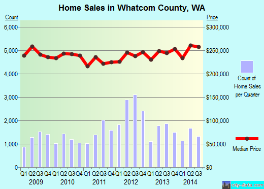 Whatcom County,WA real estate house value trend