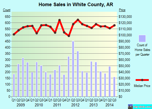 White County,AR real estate house value trend