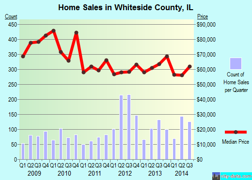 Whiteside County,IL real estate house value trend
