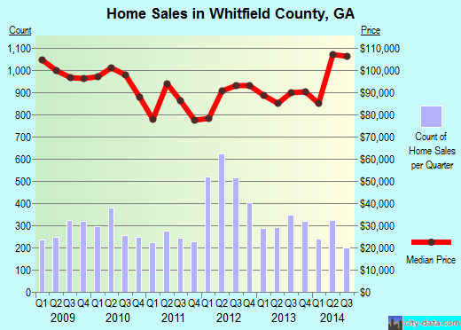 Whitfield County,GA real estate house value trend