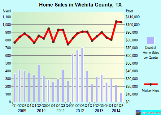 Wichita County,TX real estate house value trend
