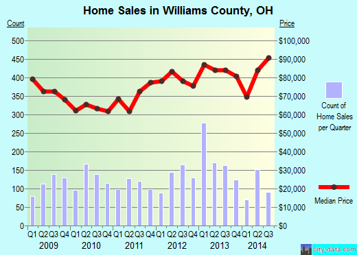 Williams County,OH real estate house value trend