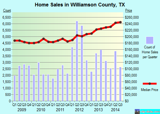 Williamson County,TX real estate house value trend