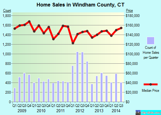 Windham County,CT real estate house value trend