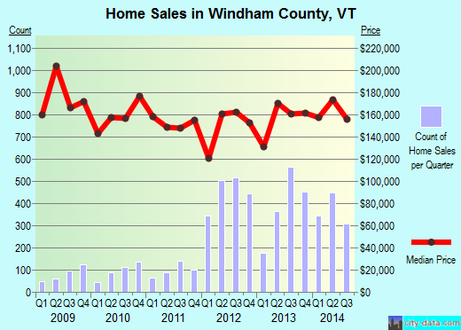 Windham County,VT real estate house value trend